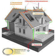 Монтаж молниезащиты частного дома