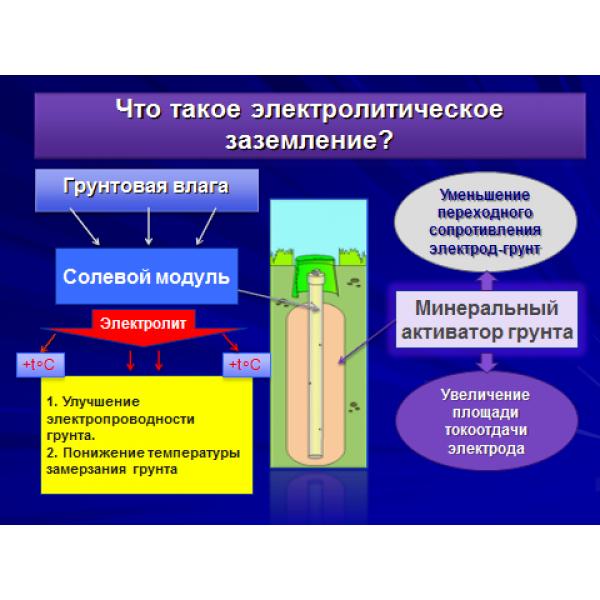 Комплект электролитического заземления EZ – 2 В (2 метра - Вертикальный)