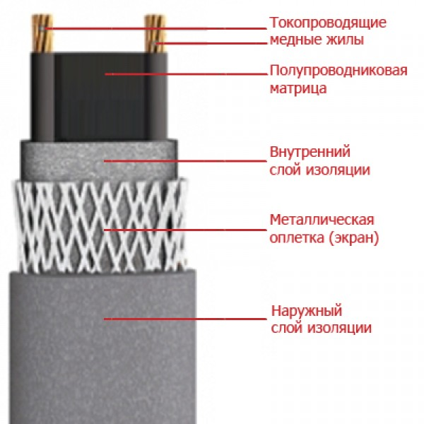 Кабель нагревательный саморегулирующийся для кровли и водостоков Devi iceguard 18 (цена за метр погонный)